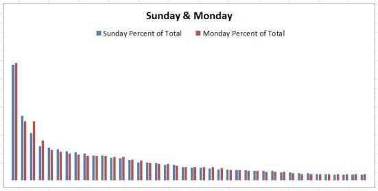 Sunday and Monday