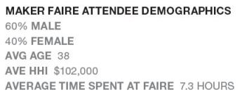 MakerFaireDemographics