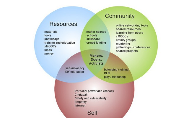 Resources Community Self Doers and Makers